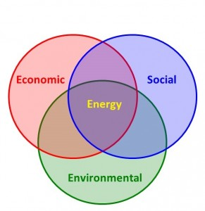 Energy is one of the most important elements of Sustainable Development