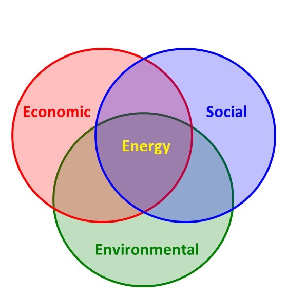 importance of energy in environment The importance of the study of evolution in the course psc1515 energy in the natural environment arturo rodriguez, phd associate professor.